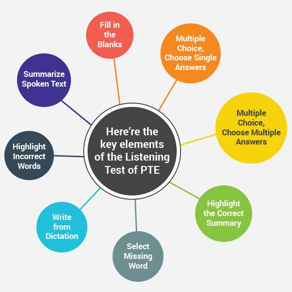 PTE Listening Test
